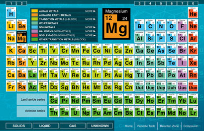 element research - Periodic Table Of Elements For 5th Grade