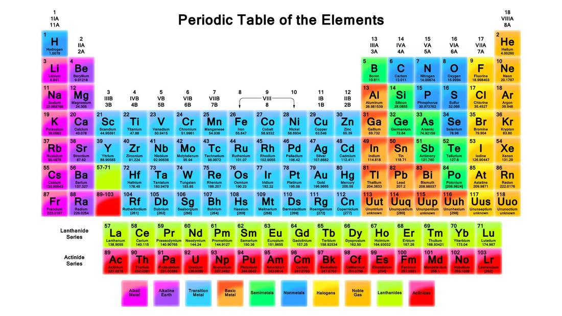 periodic table song - Periodic Table Of Elements For 5th Grade